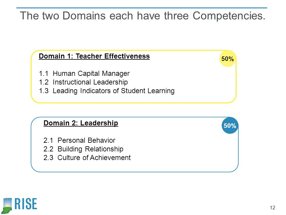 The two Domains each have three Competencies.