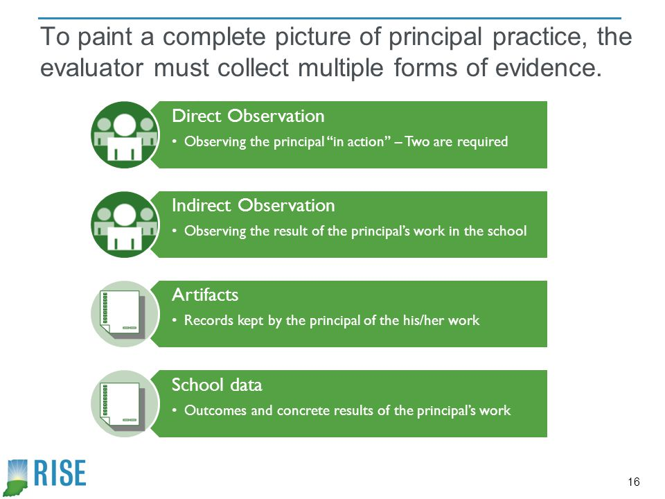To paint a complete picture of principal practice, the evaluator must collect multiple forms of evidence.