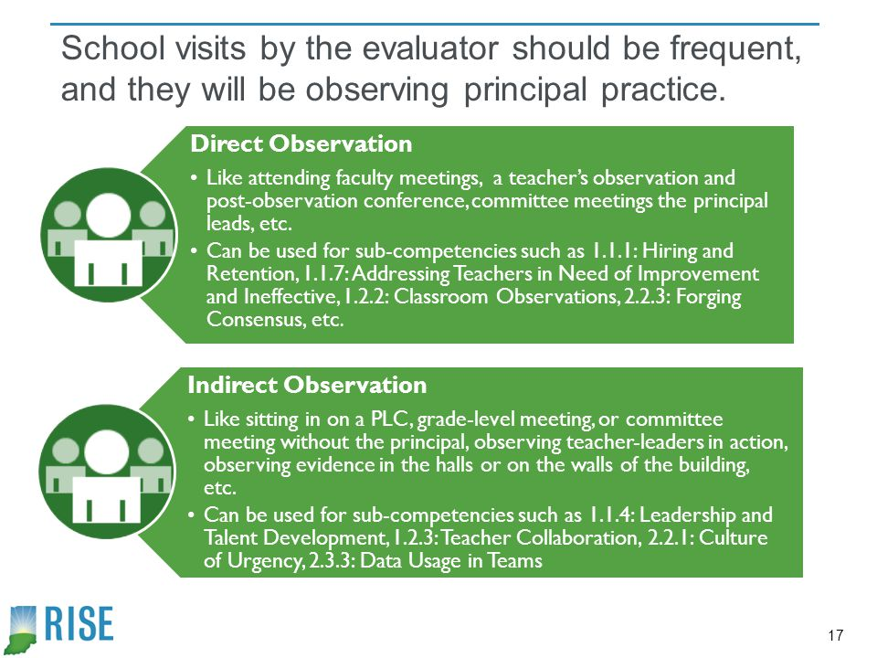 School visits by the evaluator should be frequent, and they will be observing principal practice.