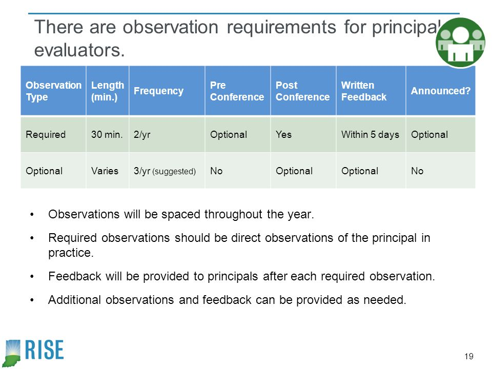 There are observation requirements for principal evaluators.