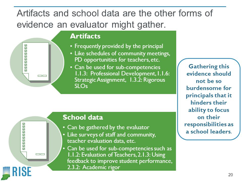 Artifacts and school data are the other forms of evidence an evaluator might gather.