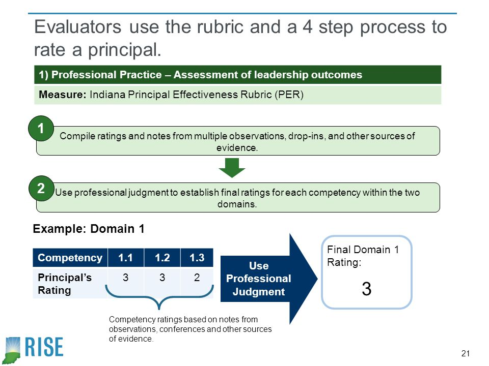 Evaluators use the rubric and a 4 step process to rate a principal.