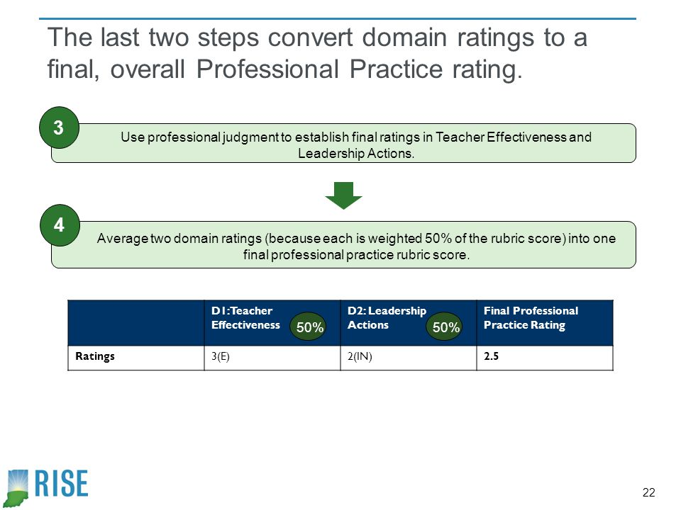 The last two steps convert domain ratings to a final, overall Professional Practice rating.