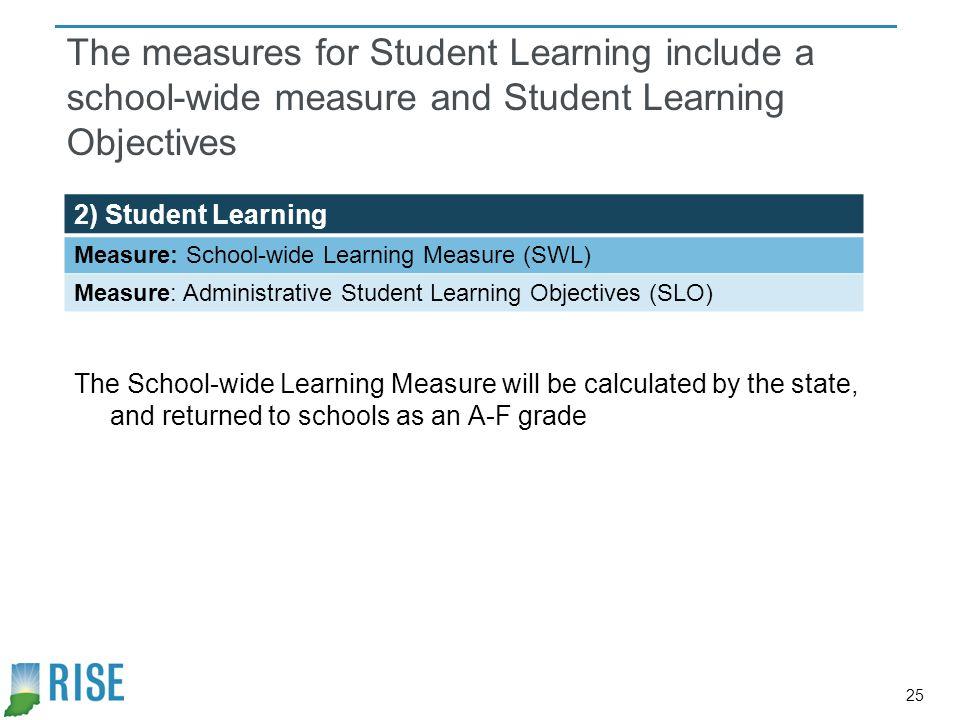 The measures for Student Learning include a school-wide measure and Student Learning Objectives
