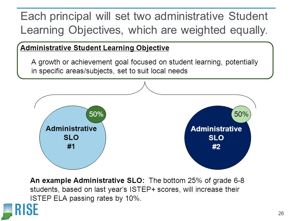Each principal will set two administrative Student Learning Objectives, which are weighted equally.