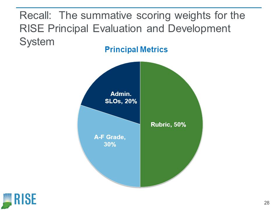 Recall: The summative scoring weights for the RISE Principal Evaluation and Development System