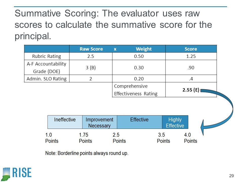 A-F Accountability Grade (DOE)