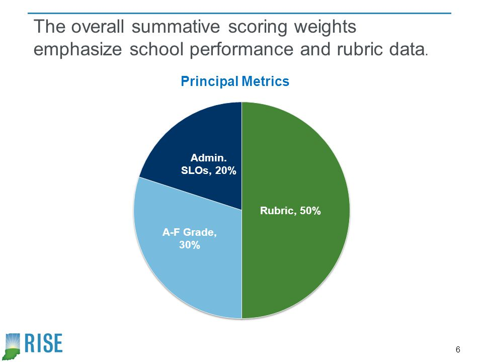 The overall summative scoring weights emphasize school performance and rubric data.