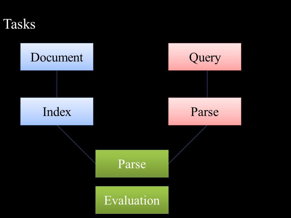 Tasks Document Query Index Parse Parse Evaluation