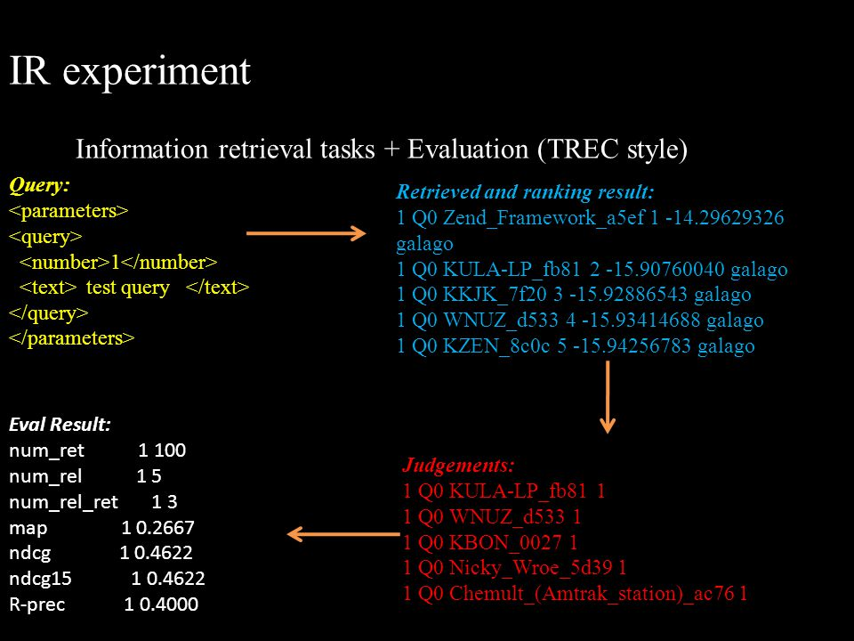 IR experiment Information retrieval tasks + Evaluation (TREC style)