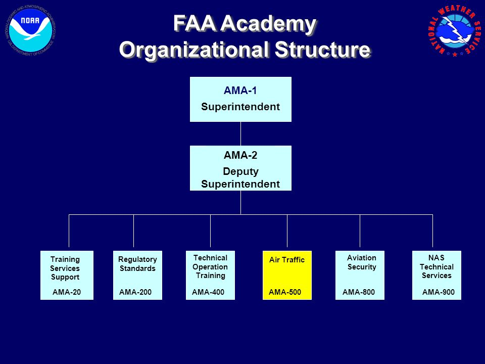 FAA Academy Organizational Structure