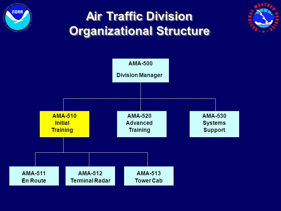 Air Traffic Division Organizational Structure