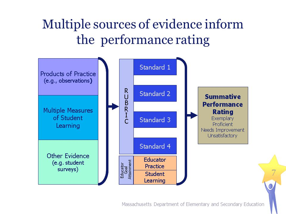 Multiple sources of evidence inform the performance rating