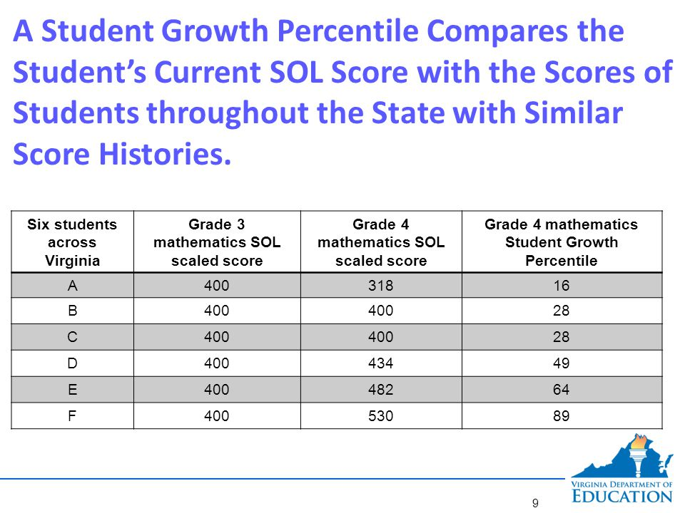 Student Growth Percentile Levels