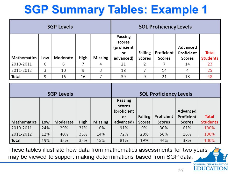 SGP Tables: Example 1 SGP Levels SOL Proficiency Levels SGP Levels