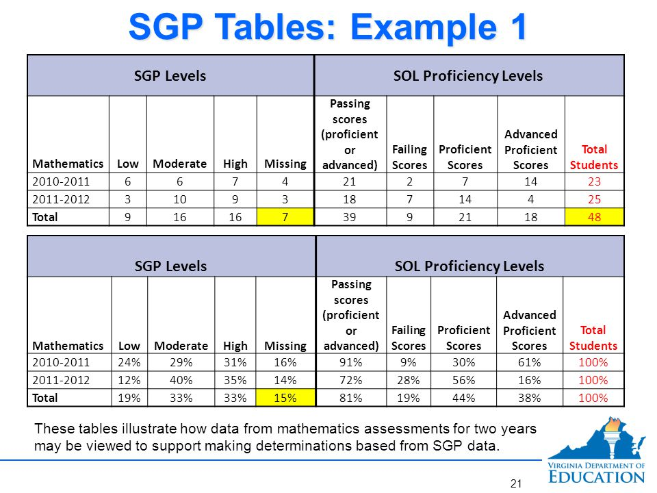 Rating a Teacher's Performance on Standard 7 using SGPs