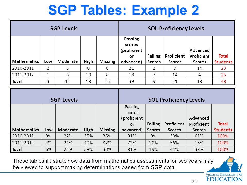 SGP Tables: Example 2 SGP Levels SOL Proficiency Levels SGP Levels