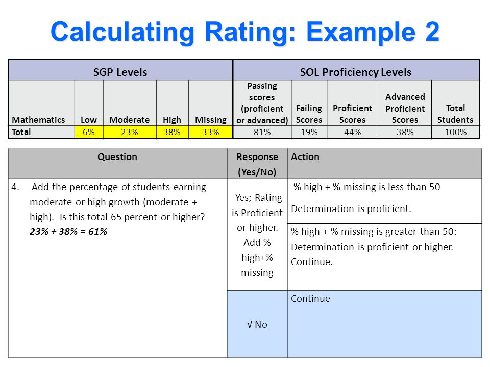 Missing Data: Example 2 SGP Levels SOL Proficiency Levels Question