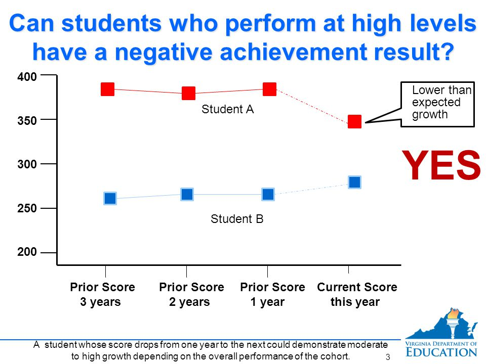 Can students who perform at low levels have a positive achievement result