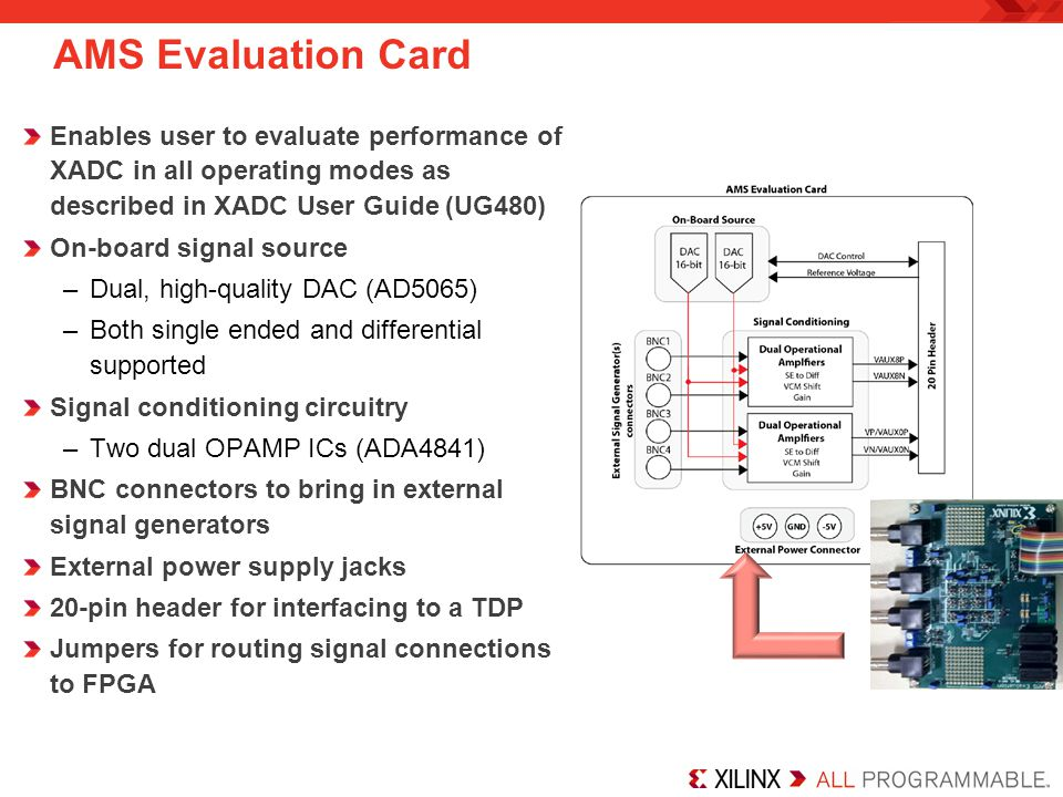 AMS Evaluation Card Enables user to evaluate performance of XADC in all operating modes as described in XADC User Guide (UG480)
