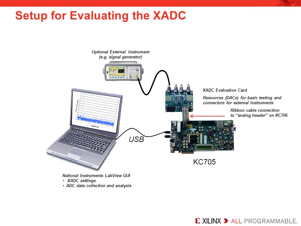 Setup for Evaluating the XADC