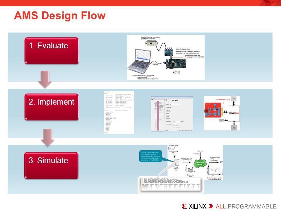 AMS Design Flow 1. Evaluate 2. Implement 3. Simulate