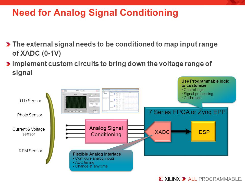 Need for Analog Signal Conditioning