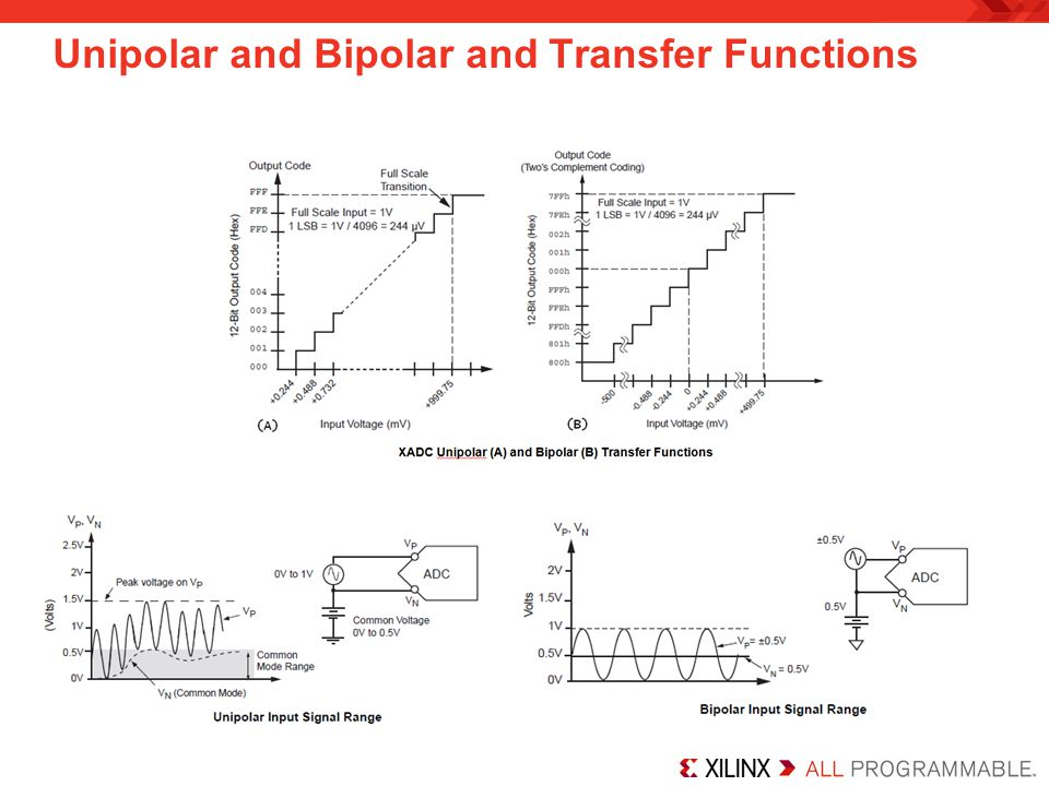 Unipolar and Bipolar and Transfer Functions