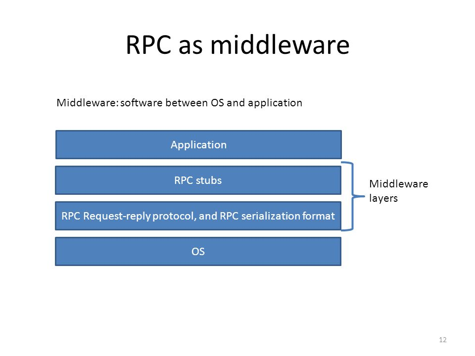 RPC Request-reply protocol, and RPC serialization format
