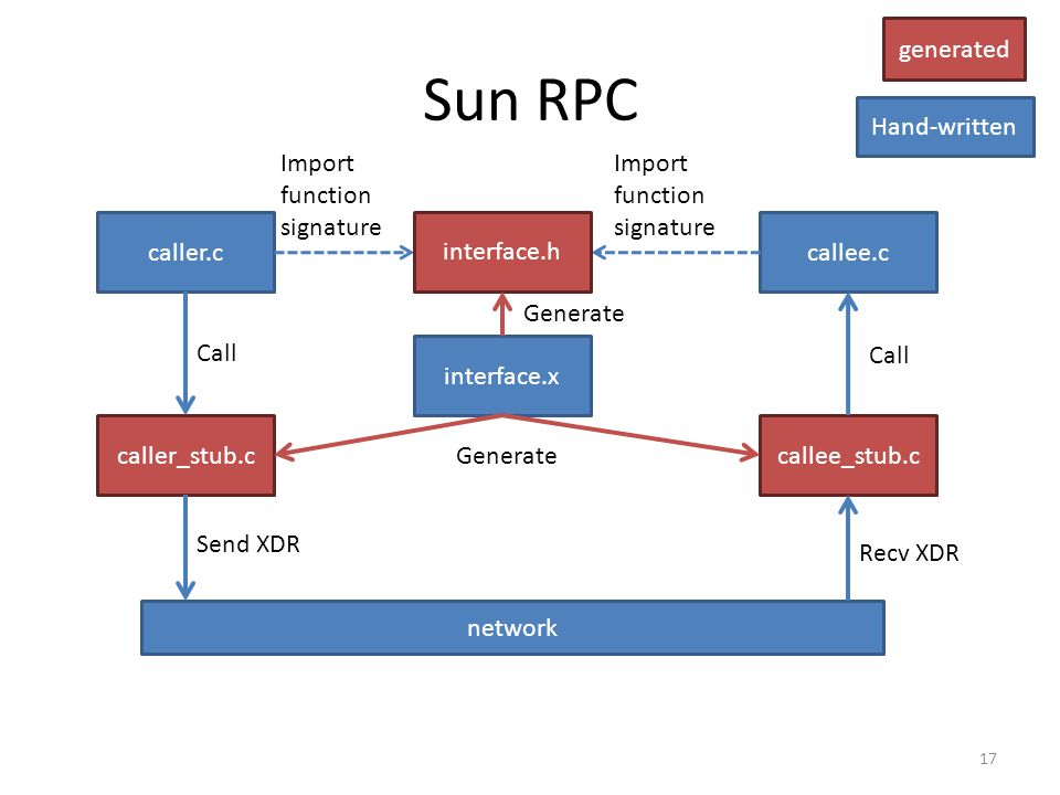 Sun RPC generated Hand-written Import function signature