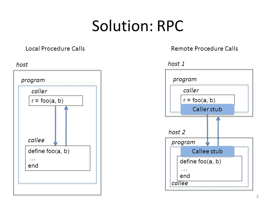 Solution: RPC Local Procedure Calls Remote Procedure Calls host host 1