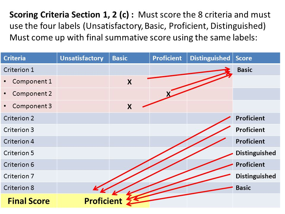 Scoring Criteria Section 1, 2 (c) : Must score the 8 criteria and must use the four labels (Unsatisfactory, Basic, Proficient, Distinguished) Must come up with final summative score using the same labels: