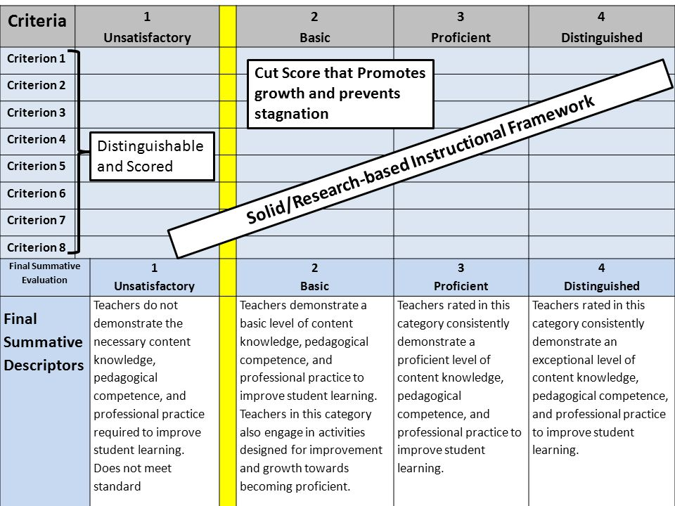 Criteria Solid/Research-based Instructional Framework