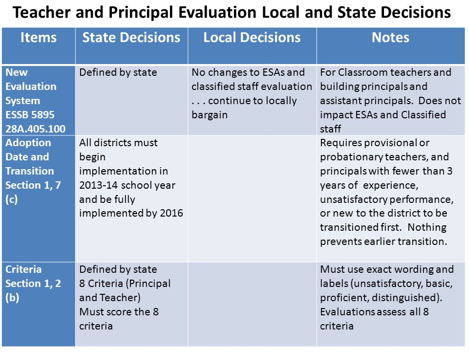 Teacher and Principal Evaluation Local and State Decisions