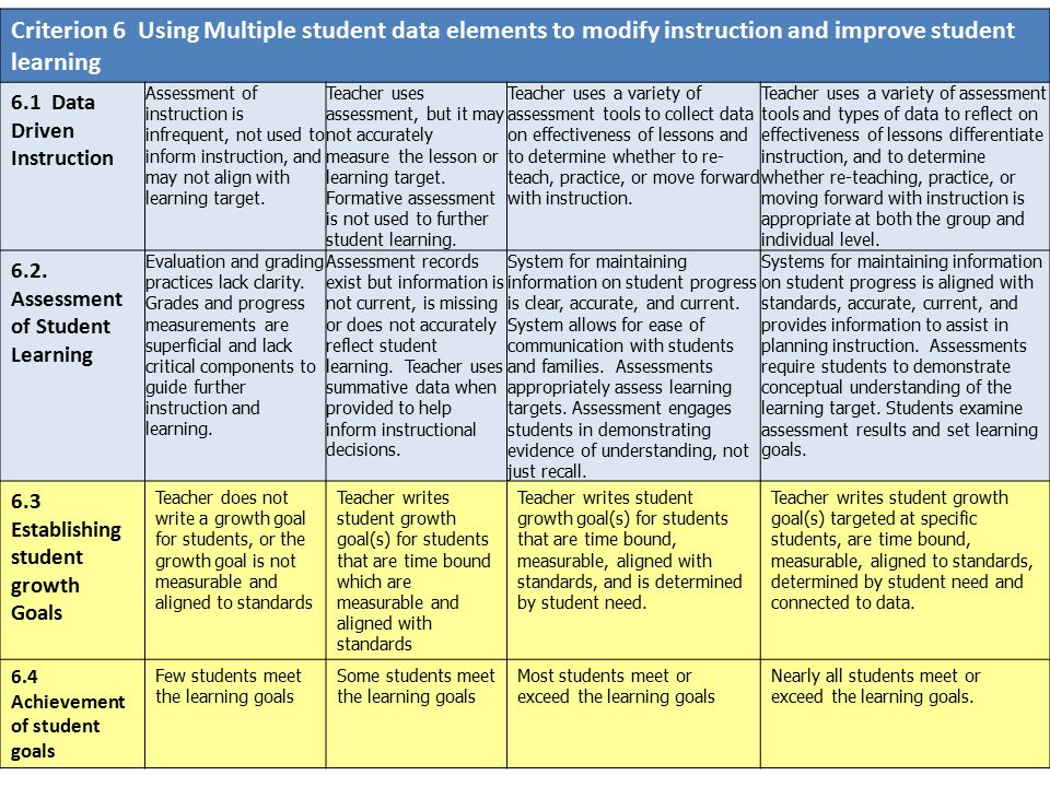 Criterion 6 Using Multiple student data elements to modify instruction and improve student learning