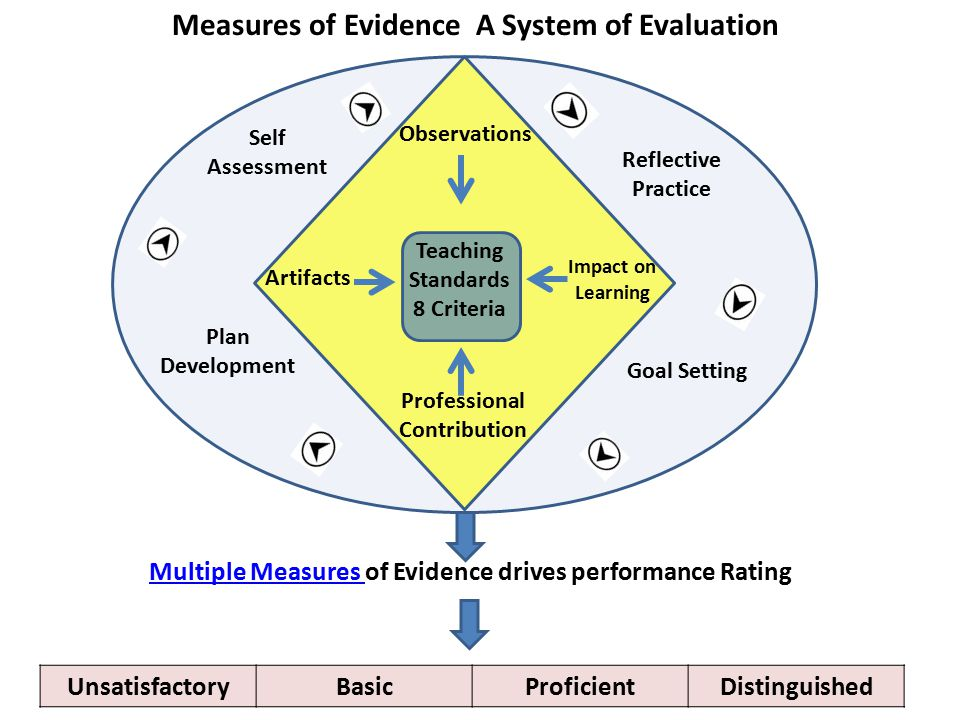 Measures of Evidence A System of Evaluation