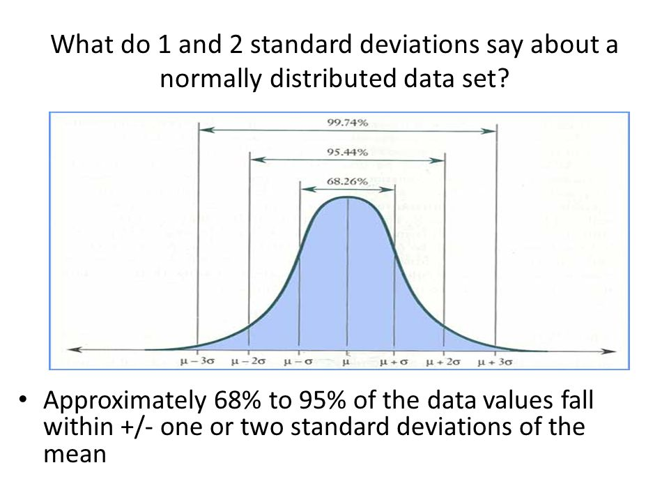 What do 1 and 2 standard deviations say about a normally distributed data set