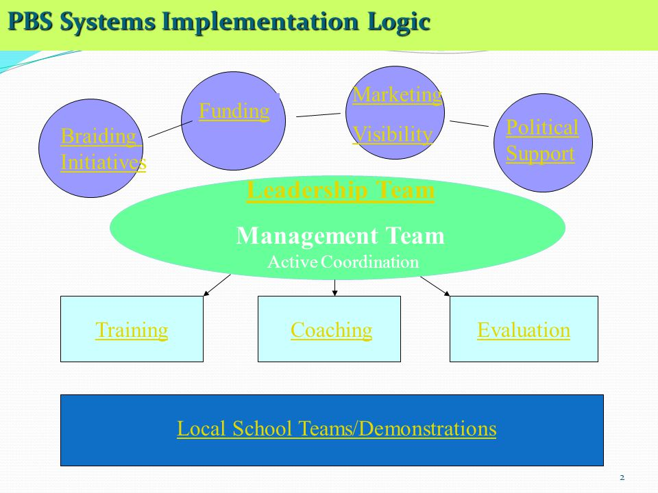 Leadership Team Management Team