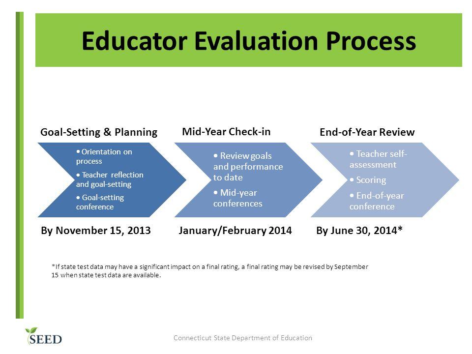 Educator Evaluation Process