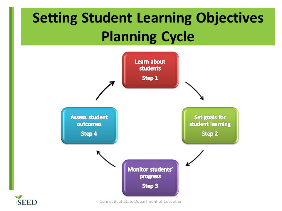 Setting Student Learning Objectives Planning Cycle