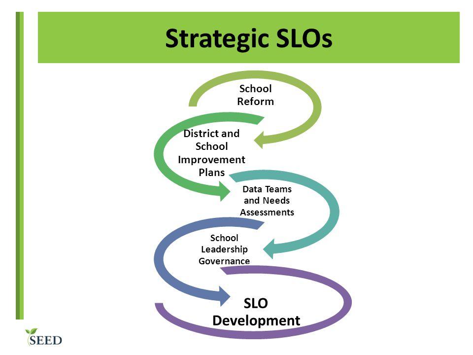 Strategic SLOs SLO Development School Reform