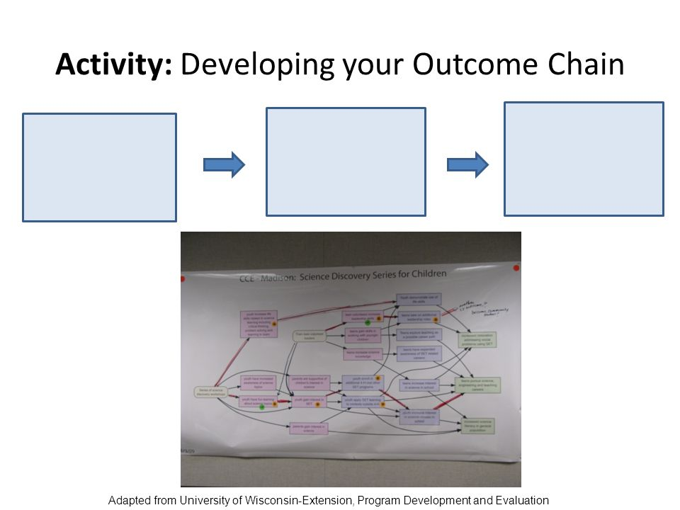 Activity: Developing your Outcome Chain