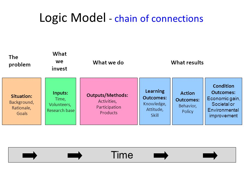 Logic Model - chain of connections