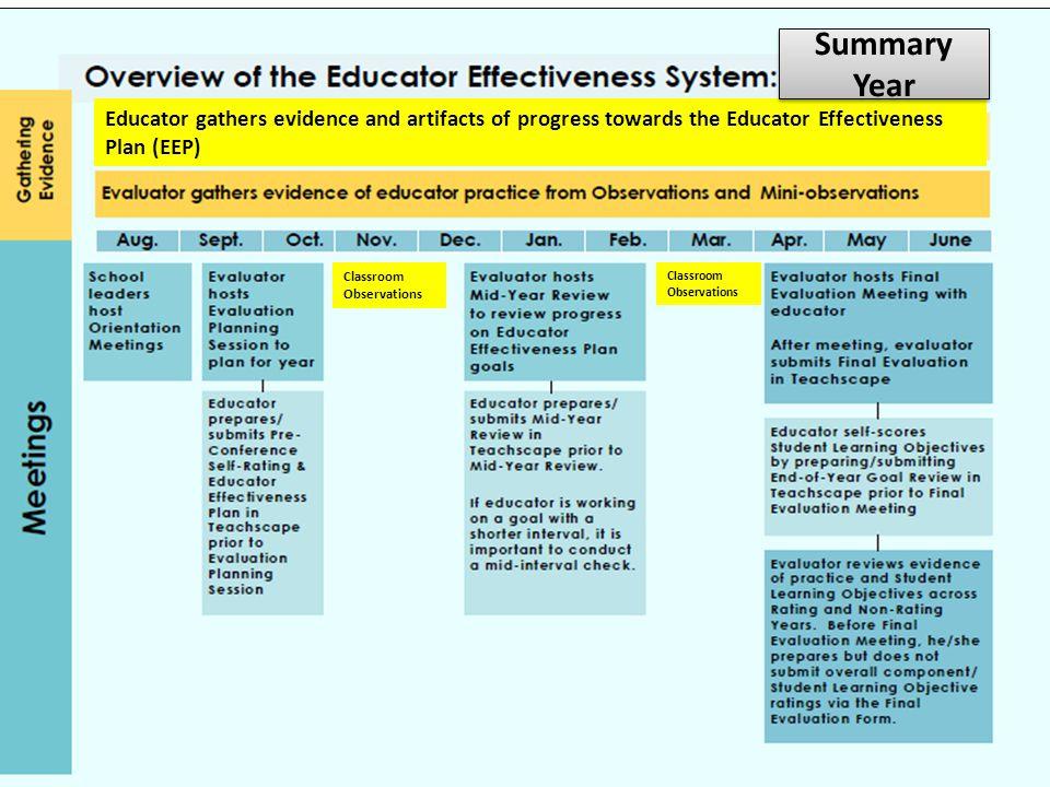 Summary Year Educator gathers evidence and artifacts of progress towards the Educator Effectiveness Plan (EEP)