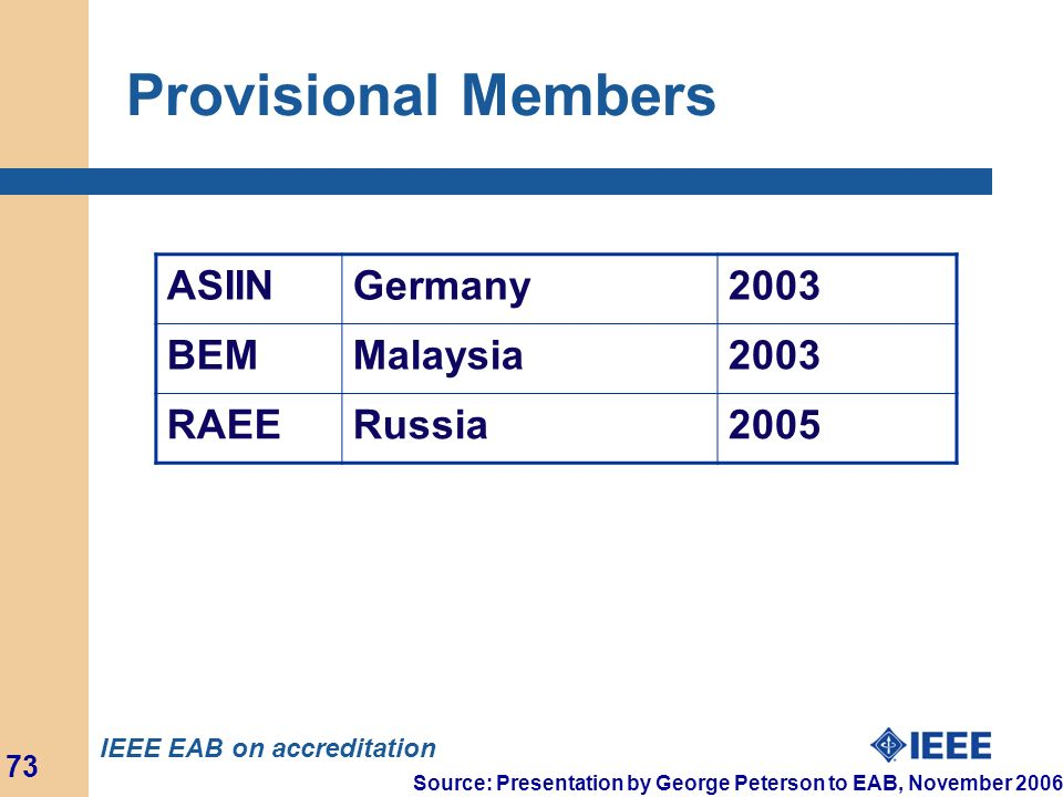 Provisional Members ASIIN Germany 2003 BEM Malaysia RAEE Russia 2005