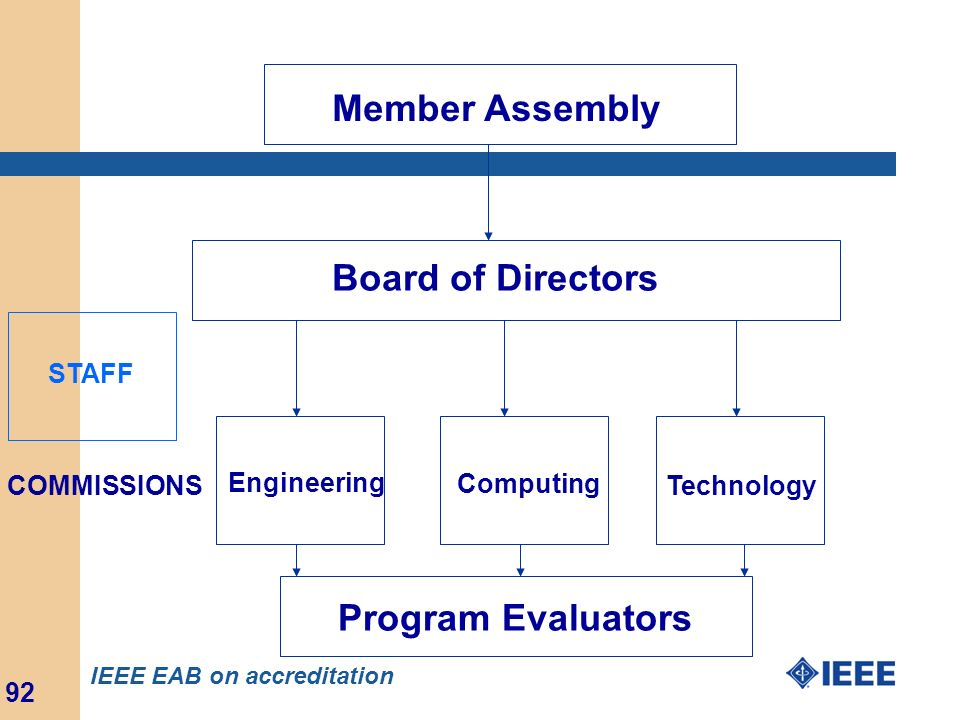 Member Assembly Board of Directors Program Evaluators STAFF