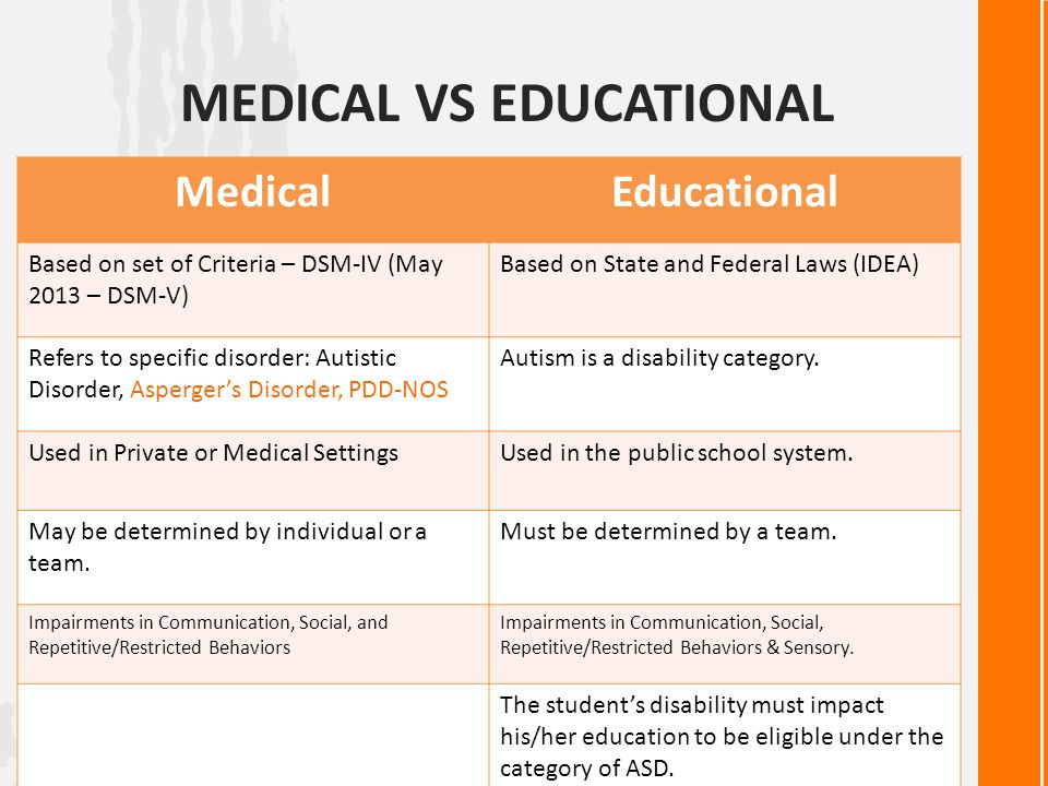 Medical vs Educational