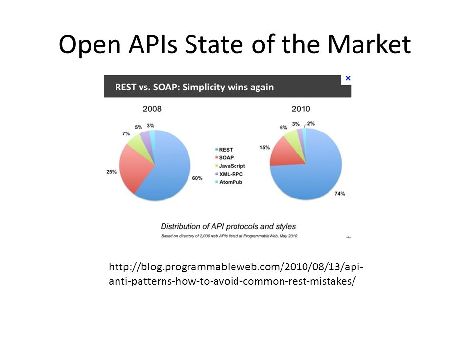 Open APIs State of the Market