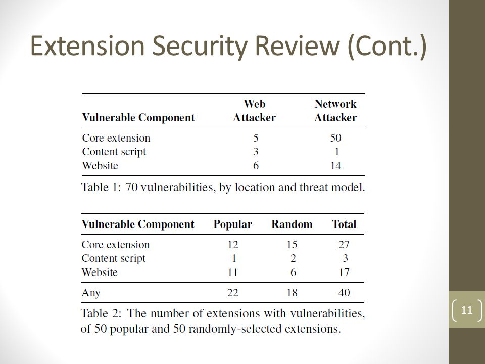 Extension Security Review (Cont.)