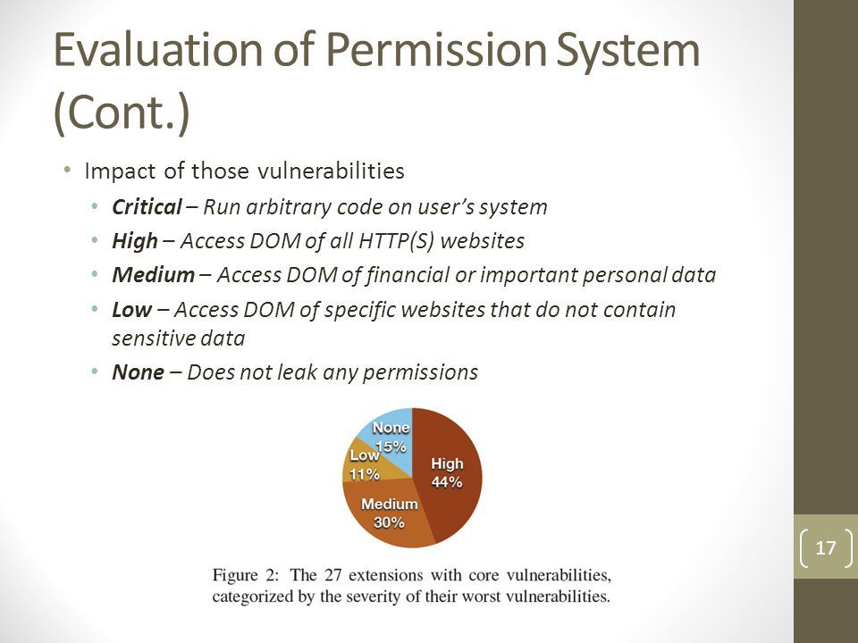 Evaluation of Permission System (Cont.)